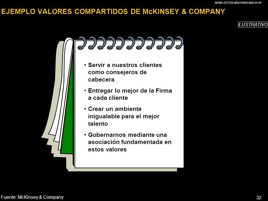 AP/BG-ZXT333-VENTURES2002-01-01 32 Servir a nuestros clientes como consejeros de cabecera Entregar lo mejor de la Firma a cada cliente Crear un ambiente inigualable para el mejor talento Gobernarnos mediante una asociación fundamentada en estos valores EJEMPLO VALORES COMPARTIDOS DE McKINSEY & COMPANY Fuente:McKinsey & Company ILUSTRATIVO