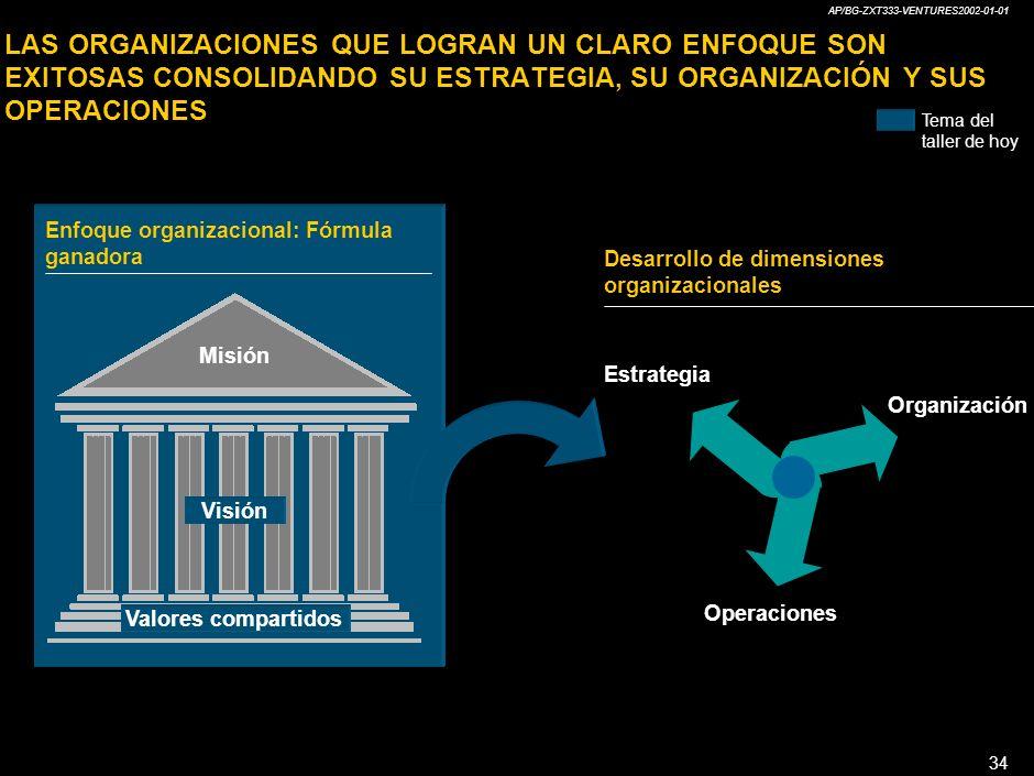 AP/BG-ZXT333-VENTURES2002-01-01 34 LAS ORGANIZACIONES QUE LOGRAN UN CLARO ENFOQUE SON EXITOSAS CONSOLIDANDO SU ESTRATEGIA, SU ORGANIZACIÓN Y SUS OPERACIONES Organización Desarrollo de dimensiones organizacionales Operaciones Estrategia Misión Visión Valores compartidos Enfoque organizacional: Fórmula ganadora Tema del taller de hoy