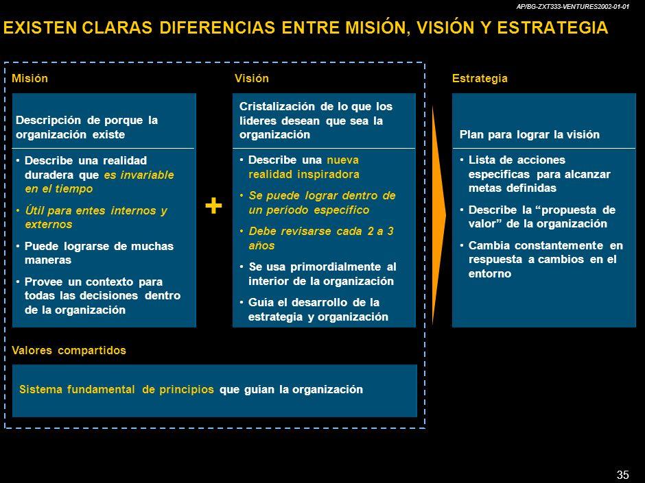 AP/BG-ZXT333-VENTURES2002-01-01 35 EXISTEN CLARAS DIFERENCIAS ENTRE MISIÓN, VISIÓN Y ESTRATEGIA + Misión Descripción de porque la organización existe Describe una realidad duradera que es invariable en el tiempo Útil para entes internos y externos Puede lograrse de muchas maneras Provee un contexto para todas las decisiones dentro de la organización Visión Cristalización de lo que los líderes desean que sea la organización Describe una nueva realidad inspiradora Se puede lograr dentro de un período específico Debe revisarse cada 2 a 3 años Se usa primordialmente al interior de la organización Guía el desarrollo de la estrategia y organización Estrategia Plan para lograr la visión Lista de acciones específicas para alcanzar metas definidas Describe la propuesta de valor de la organización Cambia constantemente en respuesta a cambios en el entorno Valores compartidos Sistema fundamental de principios que guían la organización