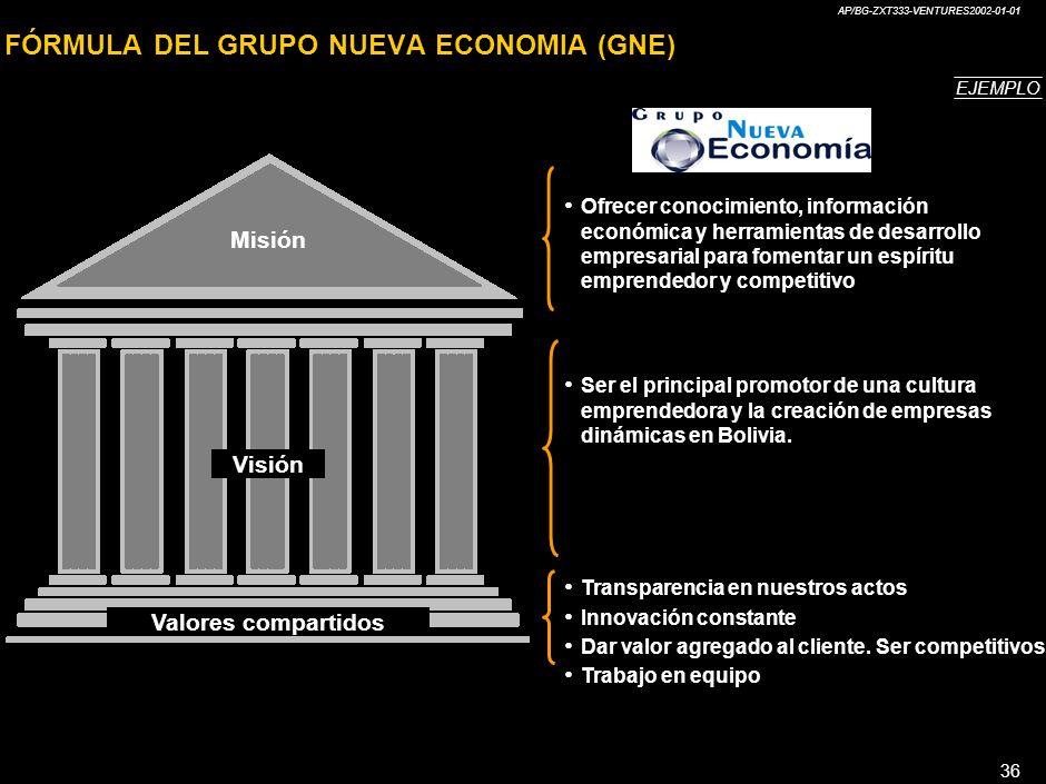 AP/BG-ZXT333-VENTURES2002-01-01 36 FÓRMULA DEL GRUPO NUEVA ECONOMIA (GNE) Ofrecer conocimiento, información económica y herramientas de desarrollo empresarial para fomentar un espíritu emprendedor y competitivo Ser el principal promotor de una cultura emprendedora y la creación de empresas dinámicas en Bolivia.