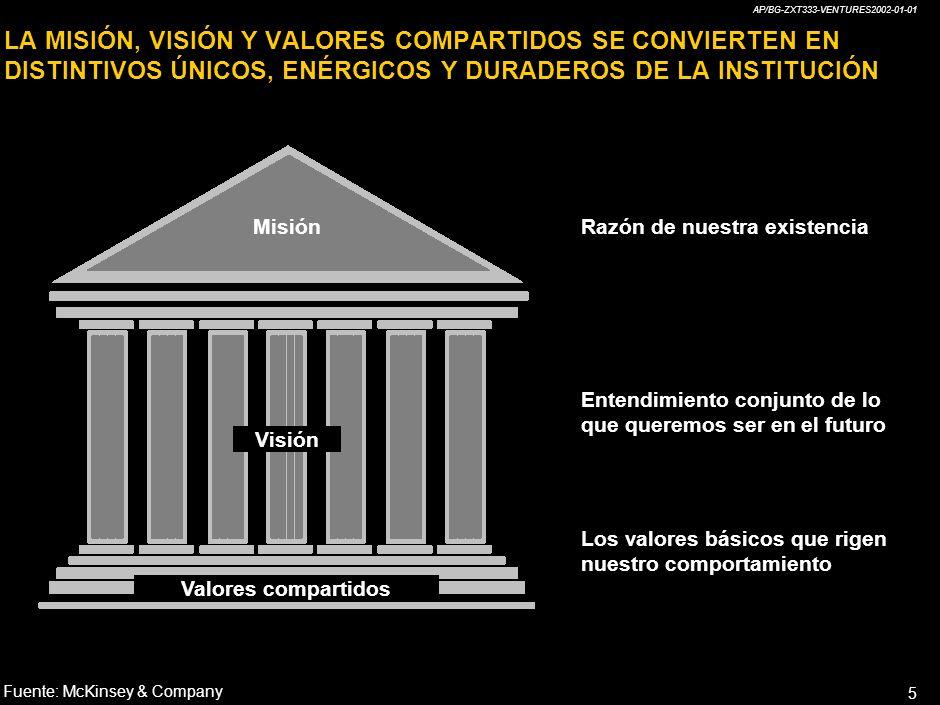 AP/BG-ZXT333-VENTURES2002-01-01 5 MisiónRazón de nuestra existencia Visión Entendimiento conjunto de lo que queremos ser en el futuro Valores compartidos Los valores básicos que rigen nuestro comportamiento Fuente:McKinsey & Company LA MISIÓN, VISIÓN Y VALORES COMPARTIDOS SE CONVIERTEN EN DISTINTIVOS ÚNICOS, ENÉRGICOS Y DURADEROS DE LA INSTITUCIÓN