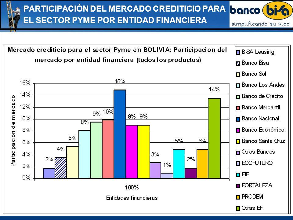PARTICIPACIÓN DEL MERCADO CREDITICIO PARA EL SECTOR PYME POR ENTIDAD FINANCIERA