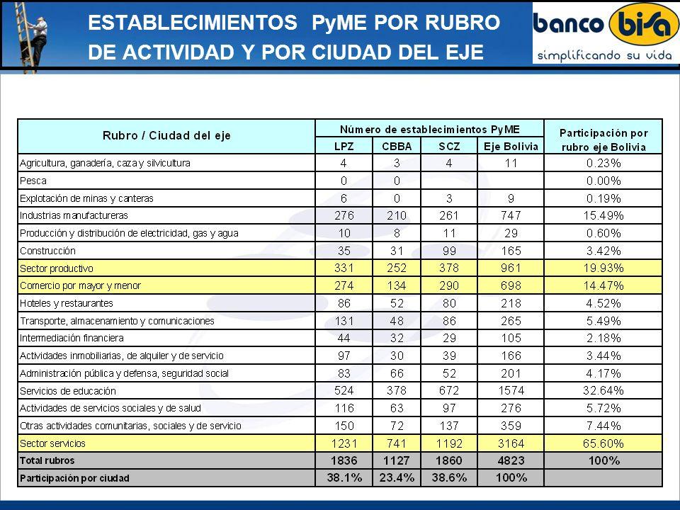CARACTERIZACIÓN DEL SECTOR PYME EN BOLIVIA La mayoría de los estudios coinciden con la clasificación oficial del Viceministerio de Micro y Pequeña Empresa, establecida el año 2002, donde se consideran como pequeñas empresas a aquellas unidades económicas con un número de empleados entre 10 a 20 empleados, mientas las medianas empresas son aquellas que constan de un número de empleados asalariados entre 21 a 50.