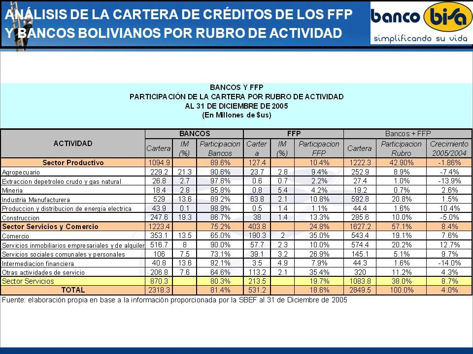 ANÁLISIS DE LA CARTERA DE CRÉDITOS DE LOS FFP Y BANCOS BOLIVIANOS POR RUBRO DE ACTIVIDAD Contrariamente a lo esperado, considerando las operaciones activas, el sector económico más auspicioso para la banca es el sector de Servicios, donde dependiendo del rubro, el IM fluctúa entre el 7.5% al 8%, comparado con el promedio de IM del 12.4 % del total de la cartera Por otro lado, el sector Servicios presenta una excelente participación que alcanza al 36.48% del total de la cartera del Subsistema Bancario.