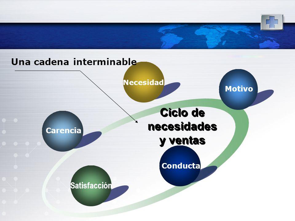Carencia Necesidad Motivo Conducta Satisfacción Ciclo de necesidades y ventas Una cadena interminable
