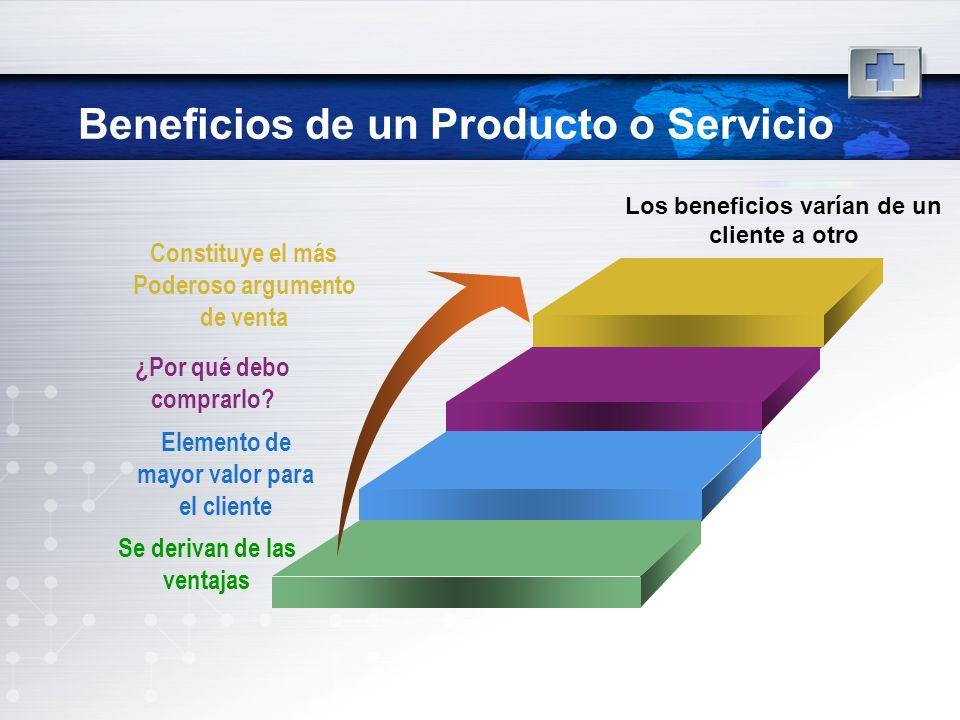 Beneficios de un Producto o Servicio Constituye el más Poderoso argumento de venta ¿Por qué debo comprarlo? Elemento de mayor valor para el cliente Se