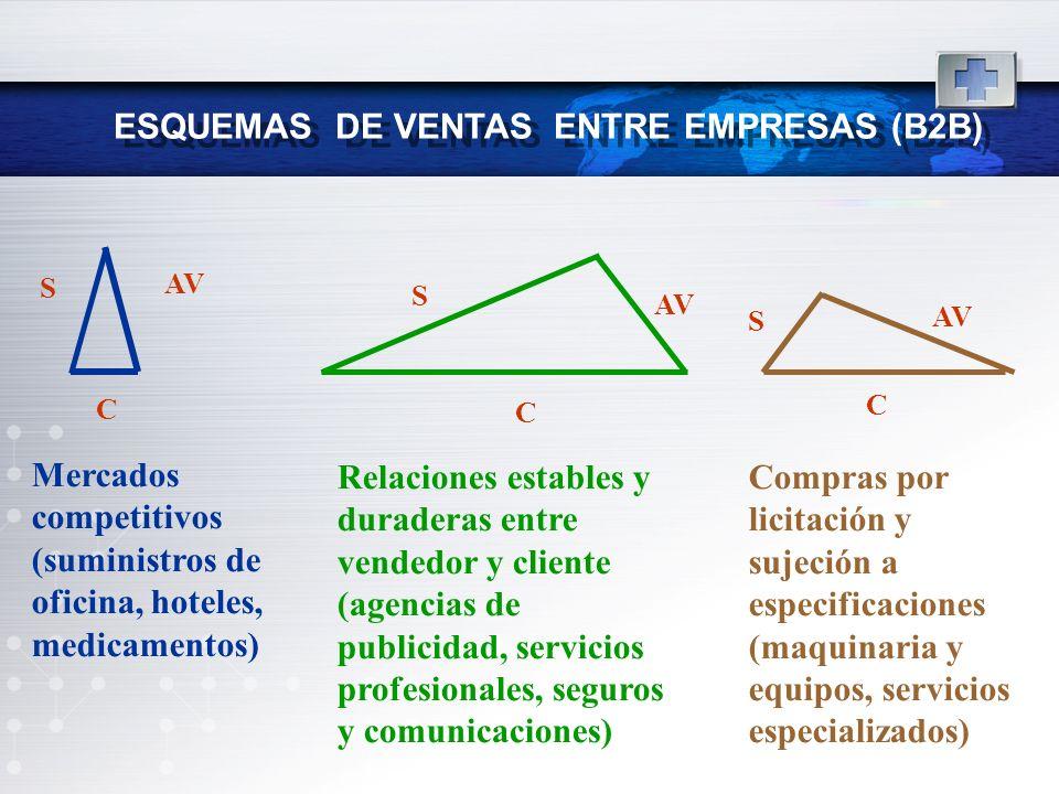 ESQUEMAS DE VENTAS ENTRE EMPRESAS (B2B) S AV C Mercados competitivos (suministros de oficina, hoteles, medicamentos) S AV C Relaciones estables y dura