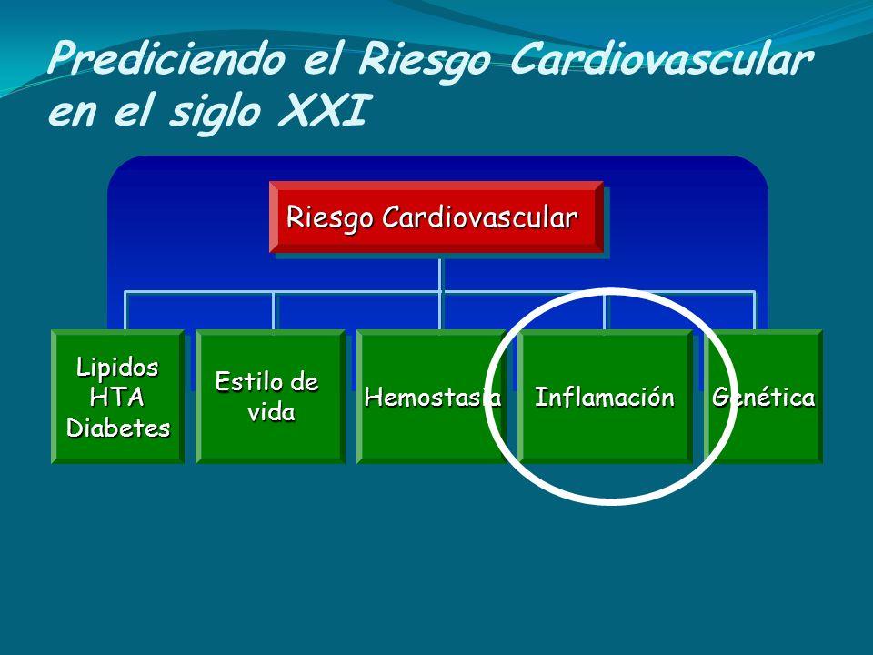 Prediciendo el Riesgo Cardiovascular en el siglo XXI Riesgo Cardiovascular Lipidos HTA Diabetes Estilo de vida vidaHemostasiaHemostasiaInflamaciónInfl