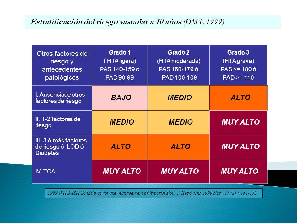 Otros factores de riesgo y antecedentes patológicos Grado 1 ( HTA ligera) PAS 140-159 ó PAD 90-99 Grado 2 (HTA moderada) PAS 160-179 ó PAD 100-109 Gra
