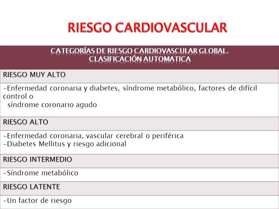 RIESGO MUY ALTO -Enfermedad coronaria y diabetes, síndrome metabólico, factores de difícil control o síndrome coronario agudo RIESGO ALTO -Enfermedad