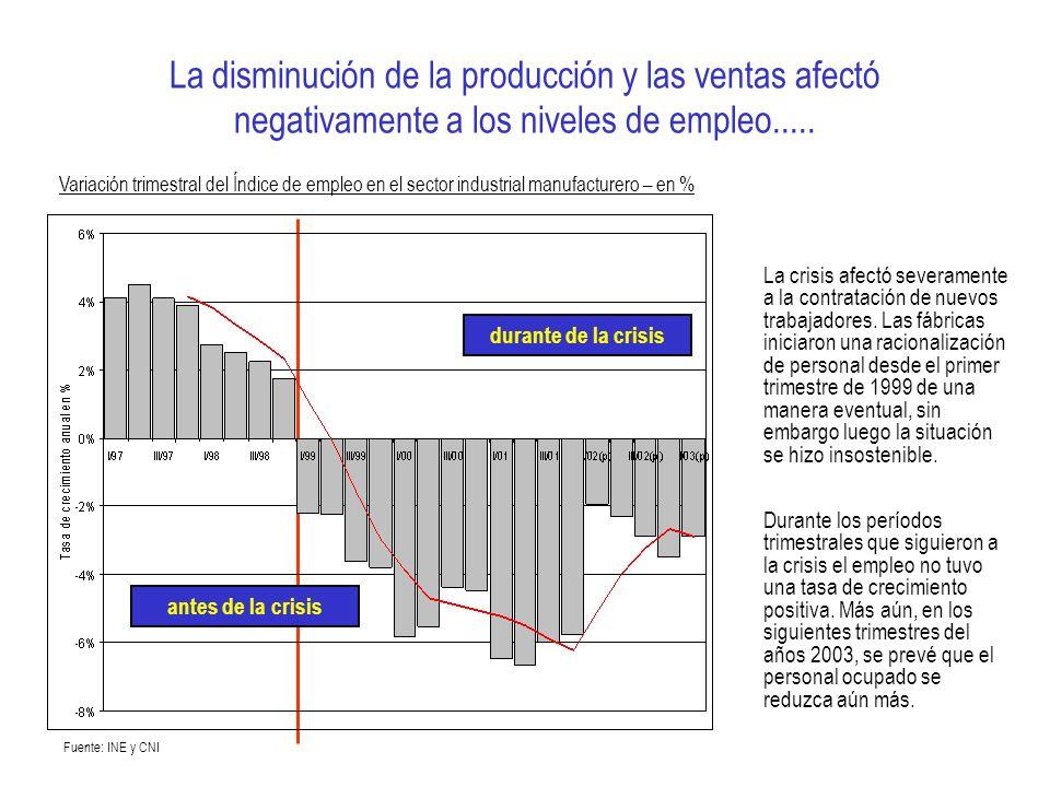 La disminución de la producción y las ventas afectó negativamente a los niveles de empleo..... antes de la crisis durante de la crisis La crisis afect