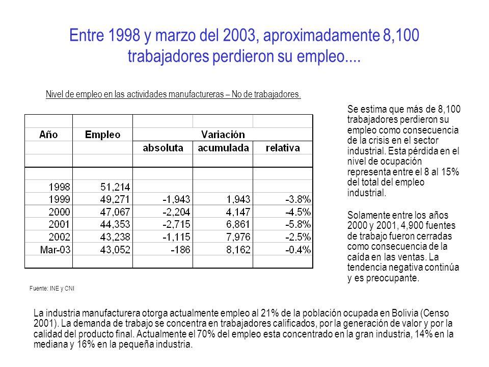 Entre 1998 y marzo del 2003, aproximadamente 8,100 trabajadores perdieron su empleo.... Se estima que más de 8,100 trabajadores perdieron su empleo co