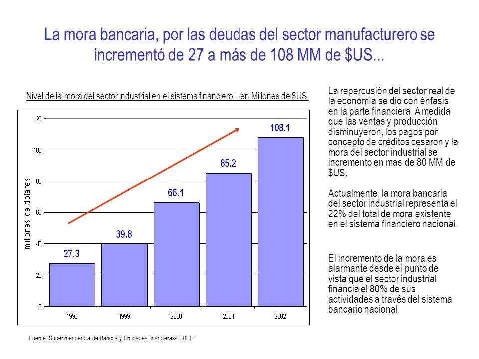 La mora bancaria, por las deudas del sector manufacturero se incrementó de 27 a más de 108 MM de $US... La repercusión del sector real de la economía