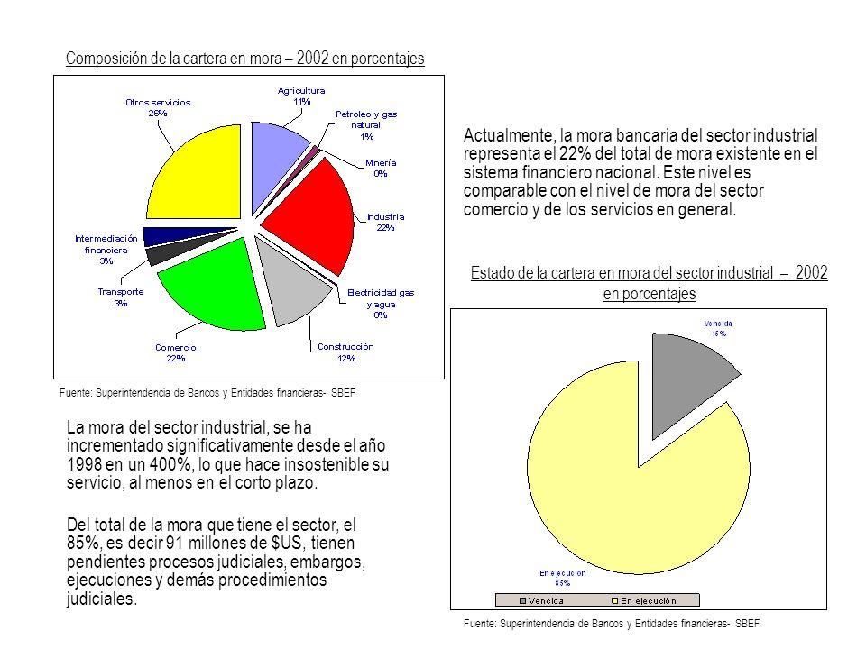 Actualmente, la mora bancaria del sector industrial representa el 22% del total de mora existente en el sistema financiero nacional. Este nivel es com