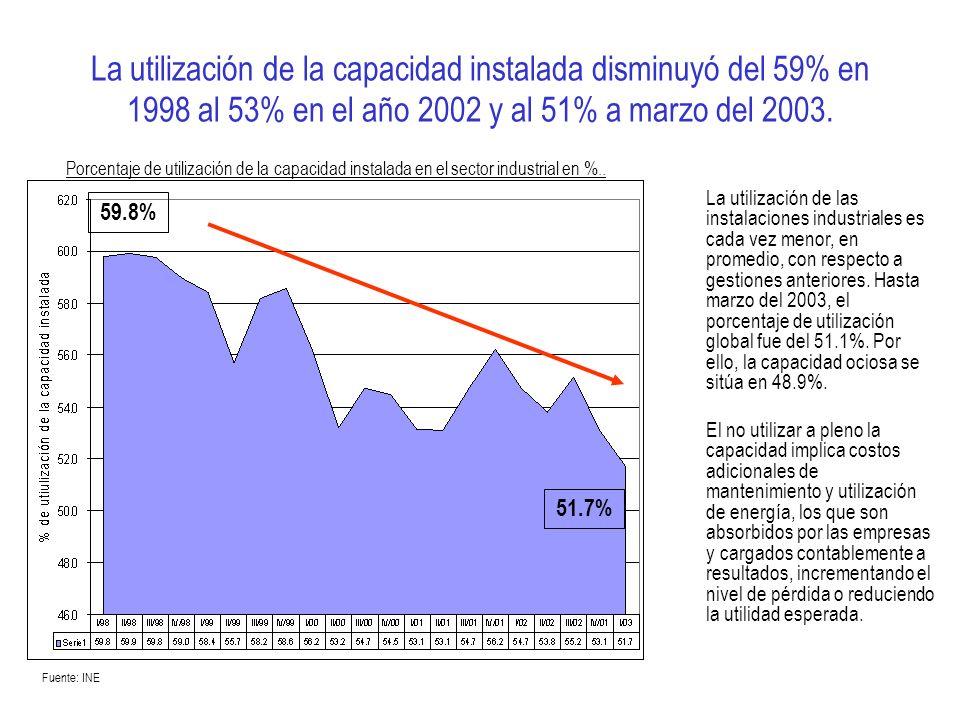 La utilización de la capacidad instalada disminuyó del 59% en 1998 al 53% en el año 2002 y al 51% a marzo del 2003. La utilización de las instalacione