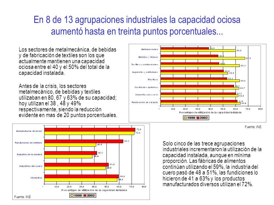 En 8 de 13 agrupaciones industriales la capacidad ociosa aumentó hasta en treinta puntos porcentuales... Los sectores de metalmecánica, de bebidas y d