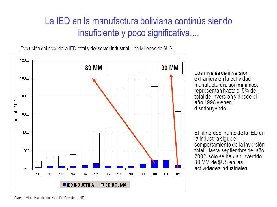 La IED en la manufactura boliviana continúa siendo insuficiente y poco significativa.... Fuente: Viceministerio de Inversión Privada - INE Evolución d