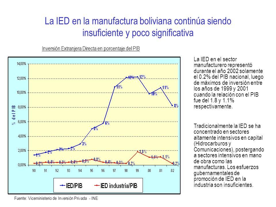 La IED en la manufactura boliviana continúa siendo insuficiente y poco significativa Fuente: Viceministerio de Inversión Privada - INE Inversión Extra