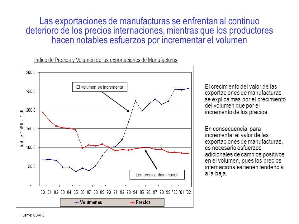 Las exportaciones de manufacturas se enfrentan al continuo deterioro de los precios internaciones, mientras que los productores hacen notables esfuerzos por incrementar el volumen El crecimiento del valor de las exportaciones de manufacturas se explica más por el crecimiento del volumen que por el incremento de los precios.