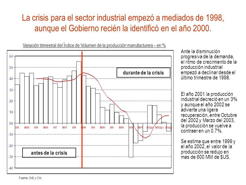 La crisis para el sector industrial empezó a mediados de 1998, aunque el Gobierno recién la identificó en el año 2000. Ante la disminución progresiva