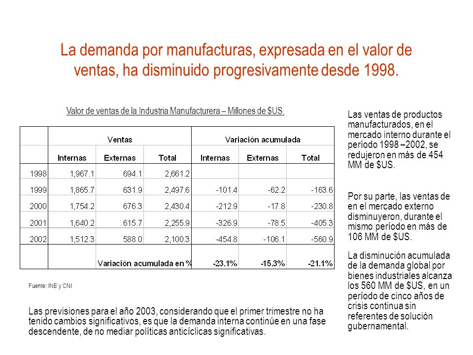 La demanda por manufacturas, expresada en el valor de ventas, ha disminuido progresivamente desde 1998. Las ventas de productos manufacturados, en el