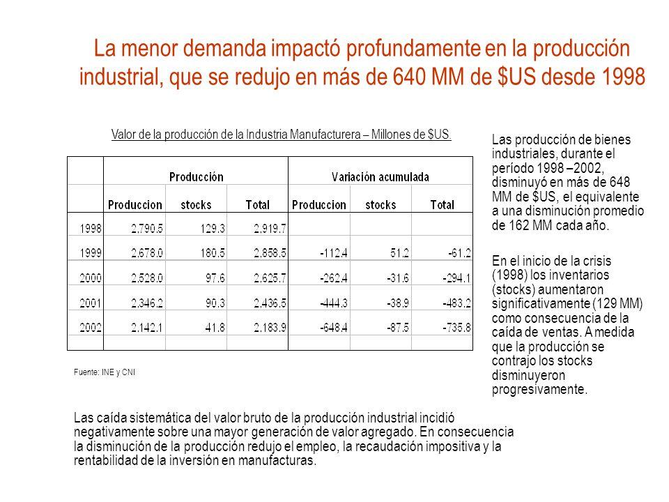 La menor demanda impactó profundamente en la producción industrial, que se redujo en más de 640 MM de $US desde 1998 Las producción de bienes industriales, durante el período 1998 –2002, disminuyó en más de 648 MM de $US, el equivalente a una disminución promedio de 162 MM cada año.