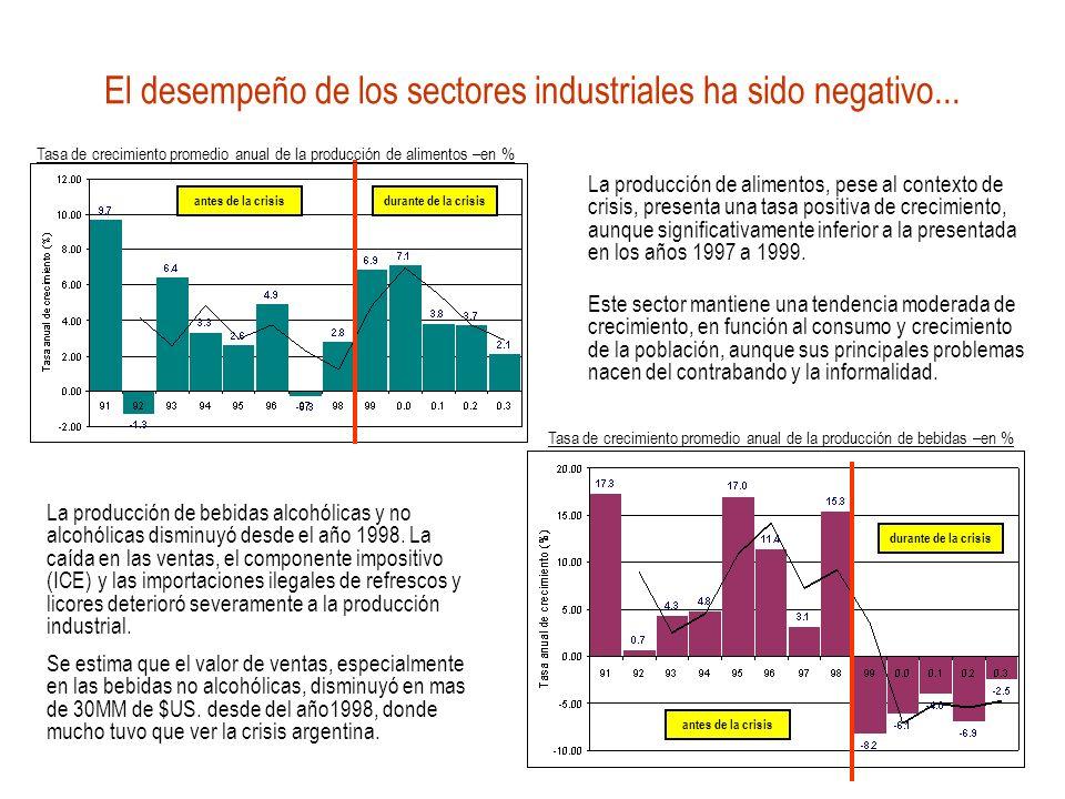La industria del tabaco presentó un panorama recesivo en los años 1998, 1999 y 2002.
