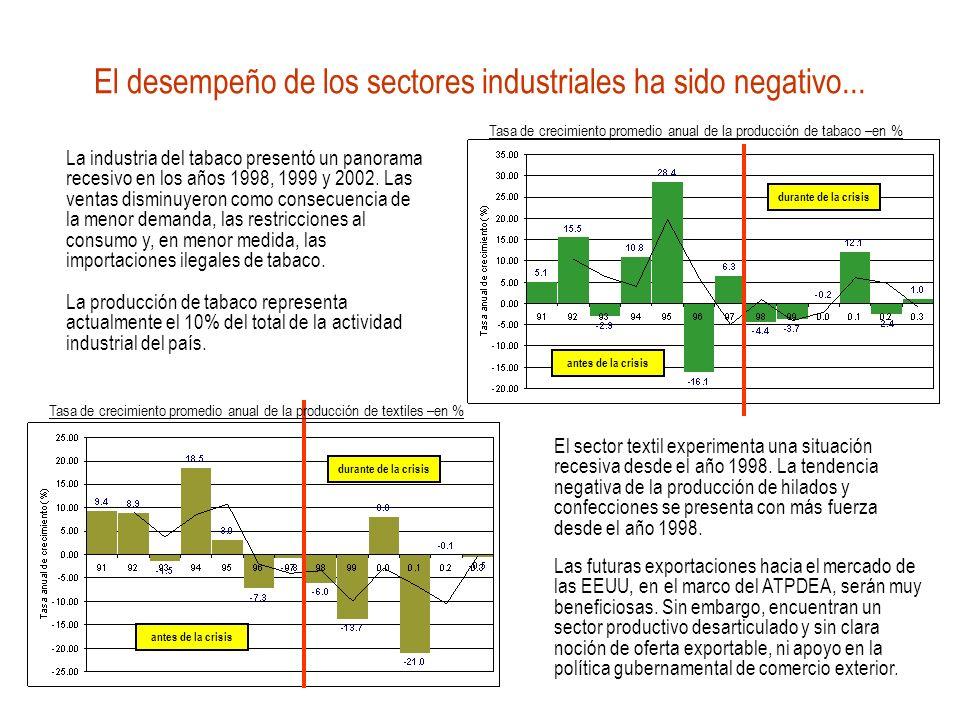 La industria del tabaco presentó un panorama recesivo en los años 1998, 1999 y 2002. Las ventas disminuyeron como consecuencia de la menor demanda, la