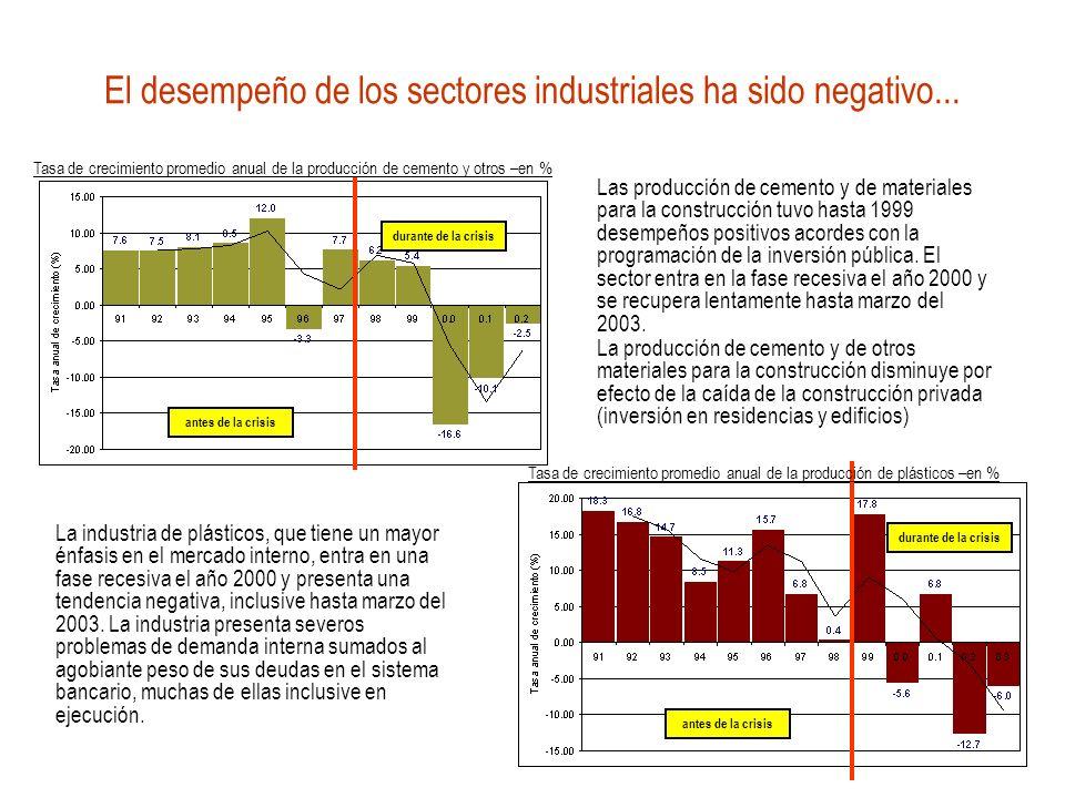 El desempeño de los sectores industriales ha sido negativo... antes de la crisis durante de la crisis antes de la crisis durante de la crisis Las prod