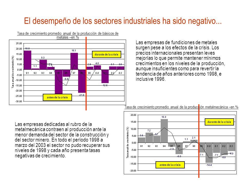 El desempeño de los sectores industriales ha sido negativo... antes de la crisis durante de la crisis antes de la crisis durante de la crisis Tasa de