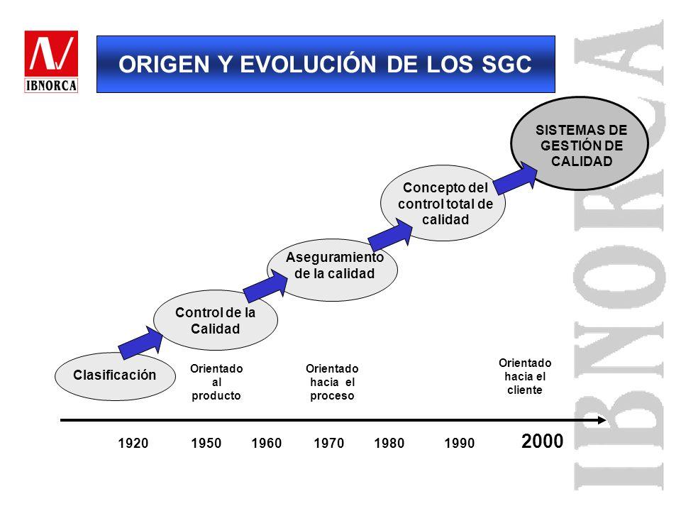 Años 80-90: ISO a través de su Comité de Normalización TC 176 emitió la serie de normas ISO 9000 (1987) y las revisó (1994) Año 2000: Nueva revisión d