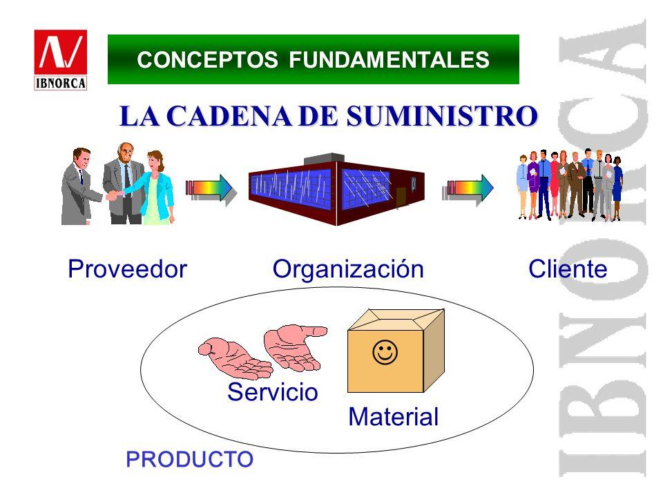 Organización Conjunto de personas e instalaciones con una disposición de responsabilidades, autoridades y relaciones Cliente Organización o persona qu
