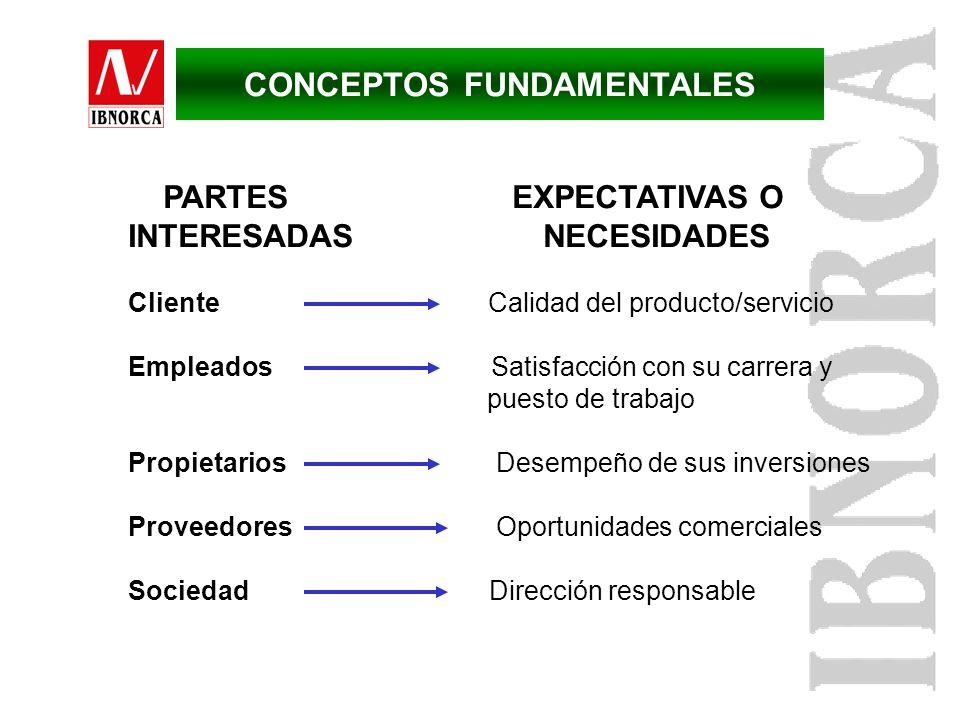 ProveedorClienteOrganización Material Servicio PRODUCTO LA CADENA DE SUMINISTRO CONCEPTOS FUNDAMENTALES
