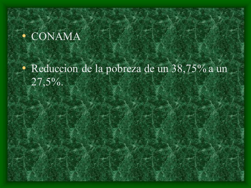 CONAMA Reduccion de la pobreza de un 38,75% a un 27,5%.