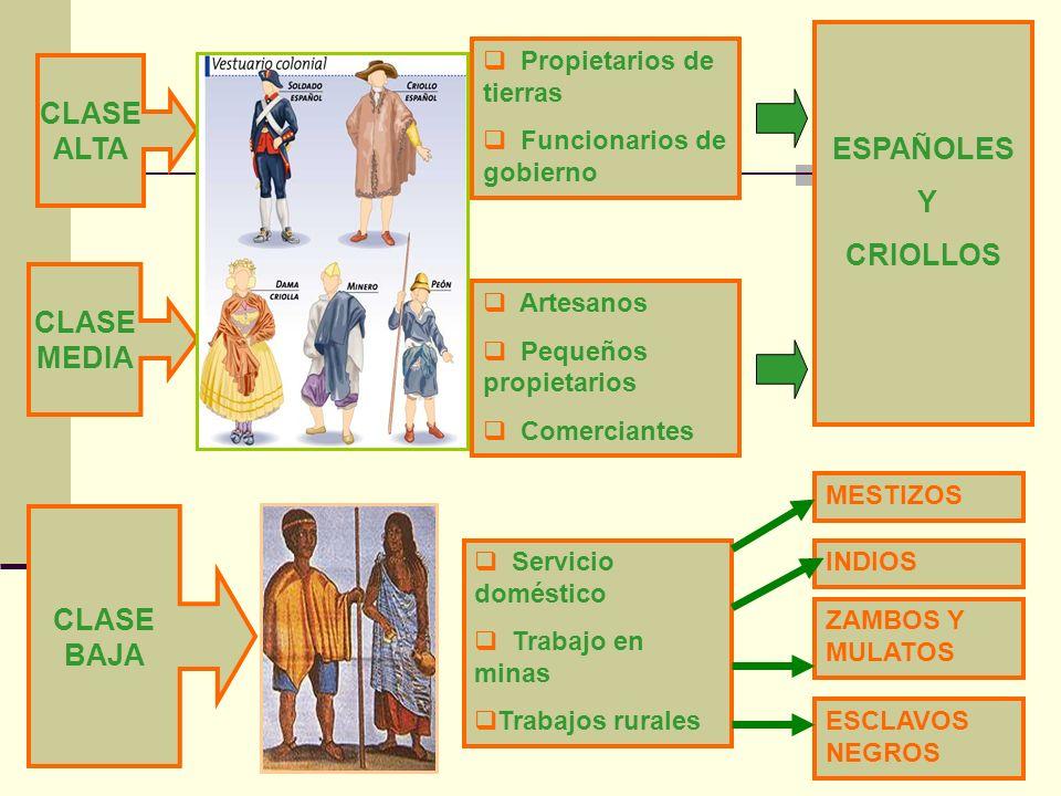 CLASE ALTA CLASE MEDIA CLASE BAJA Propietarios de tierras Funcionarios de gobierno ESPAÑOLES Y CRIOLLOS Artesanos Pequeños propietarios Comerciantes S