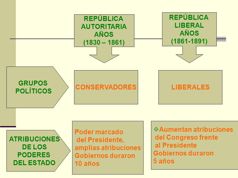 GRUPOS POLÍTICOS ATRIBUCIONES DE LOS PODERES DEL ESTADO REPÚBLICA AUTORITARIA AÑOS (1830 – 1861) REPÚBLICA LIBERAL AÑOS (1861-1891) CONSERVADORESLIBER
