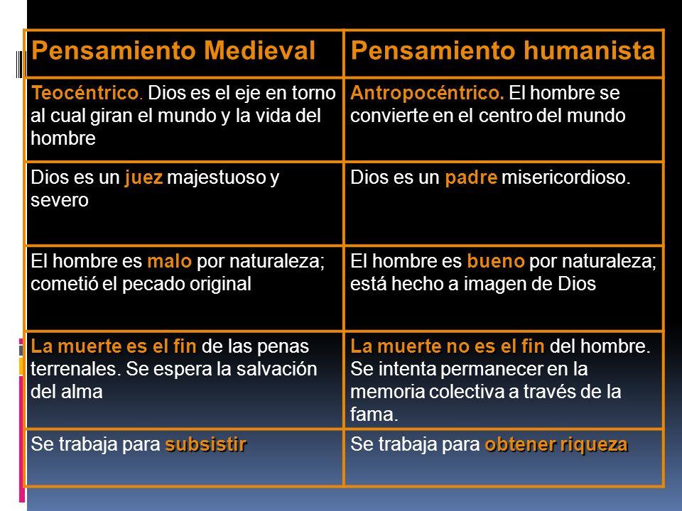 Pensamiento MedievalPensamiento humanista Teocéntrico Teocéntrico. Dios es el eje en torno al cual giran el mundo y la vida del hombre Antropocéntrico