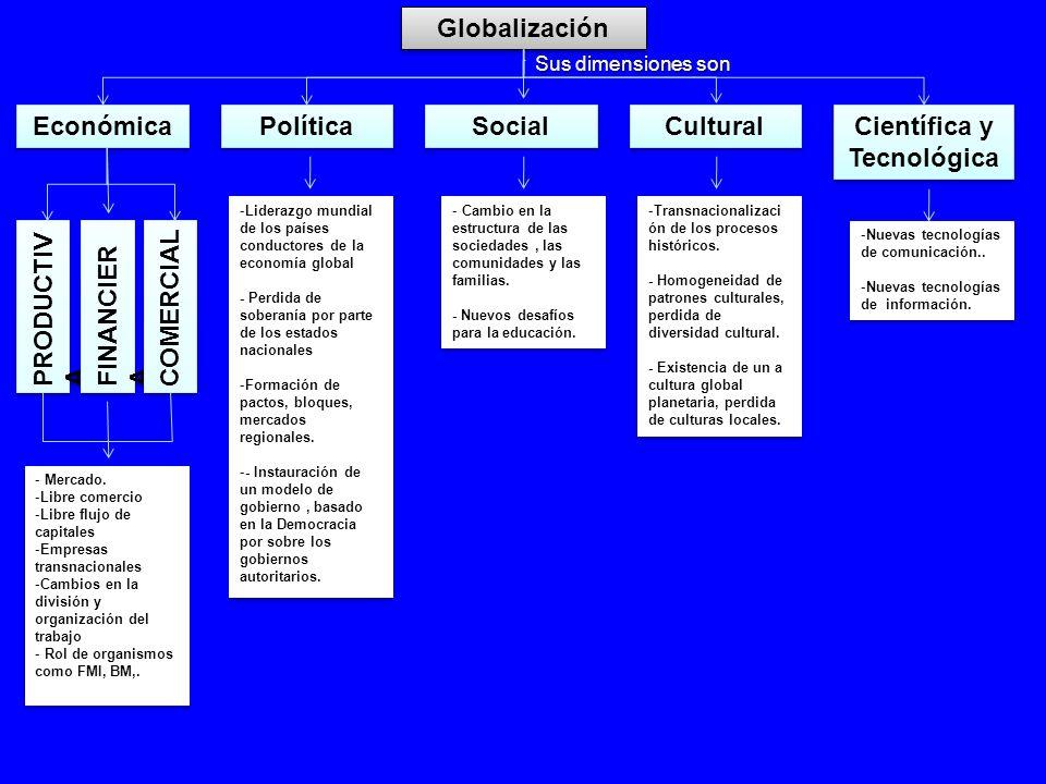Globalización Proceso derivado de la internacionalización del capital.