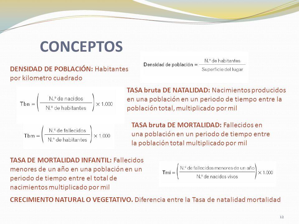 CONCEPTOS DENSIDAD DE POBLACIÓN: Habitantes por kilometro cuadrado TASA bruta DE NATALIDAD: Nacimientos producidos en una población en un periodo de t