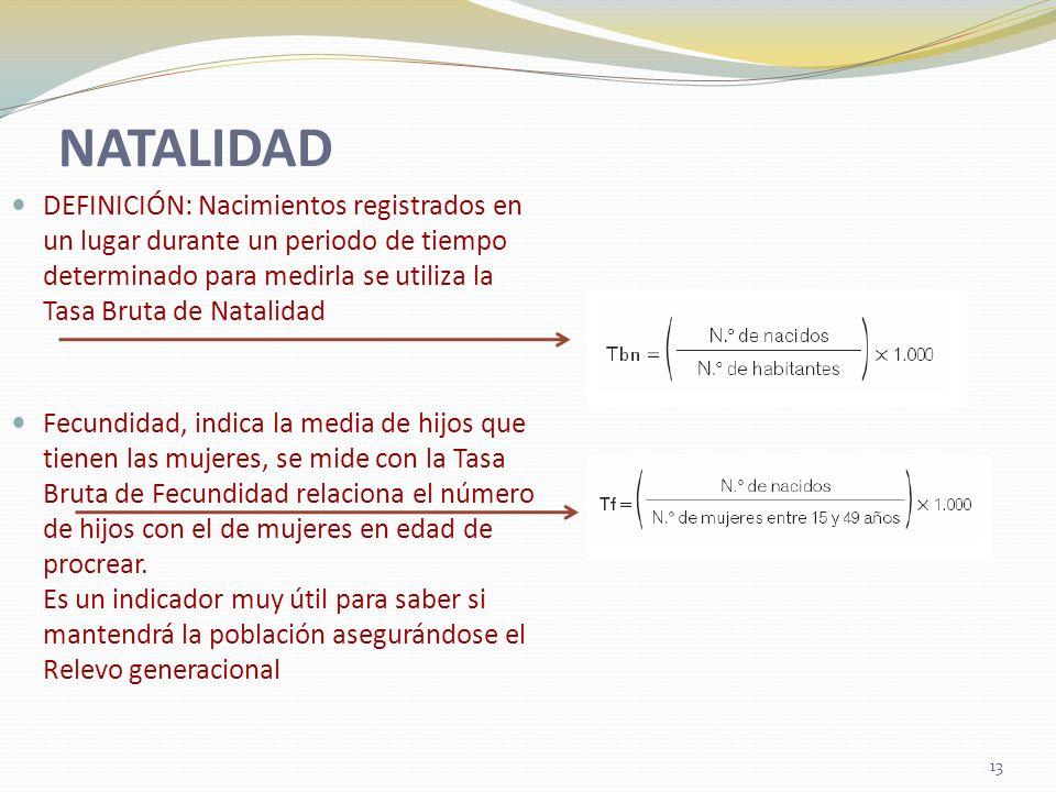 NATALIDAD DEFINICIÓN: Nacimientos registrados en un lugar durante un periodo de tiempo determinado para medirla se utiliza la Tasa Bruta de Natalidad