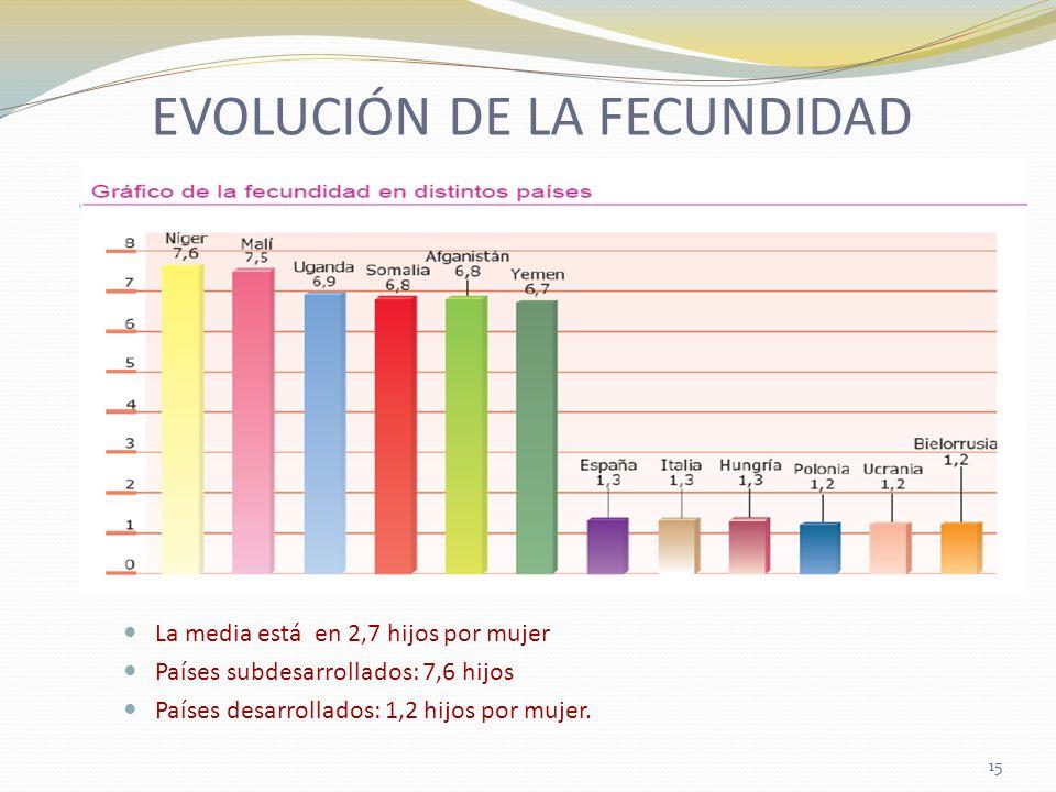 EVOLUCIÓN DE LA FECUNDIDAD La media está en 2,7 hijos por mujer Países subdesarrollados: 7,6 hijos Países desarrollados: 1,2 hijos por mujer. 15