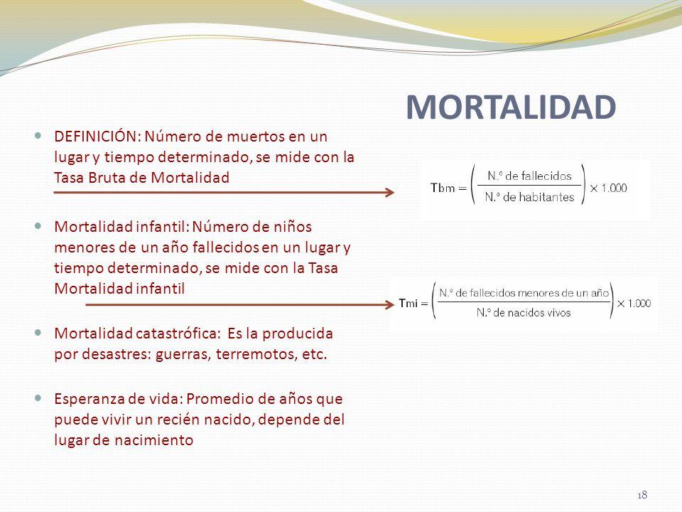 MORTALIDAD DEFINICIÓN: Número de muertos en un lugar y tiempo determinado, se mide con la Tasa Bruta de Mortalidad Mortalidad infantil: Número de niño