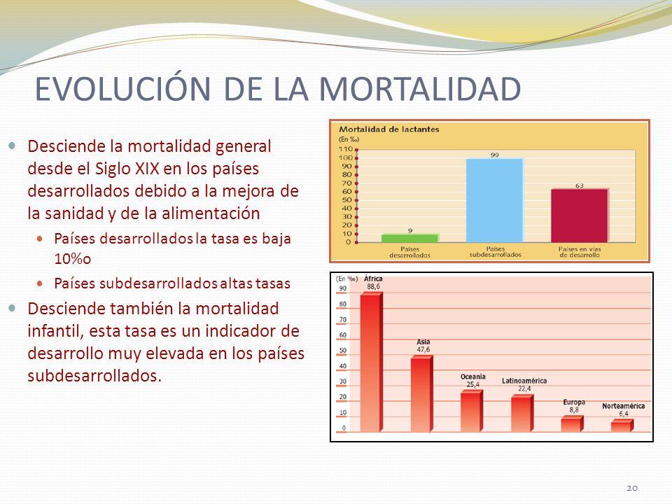 EVOLUCIÓN DE LA MORTALIDAD Desciende la mortalidad general desde el Siglo XIX en los países desarrollados debido a la mejora de la sanidad y de la ali