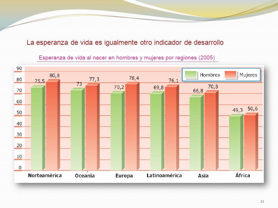 La esperanza de vida es igualmente otro indicador de desarrollo 21