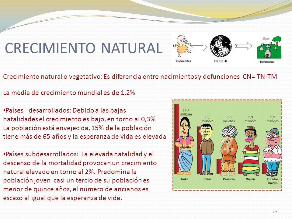 CRECIMIENTO NATURAL Crecimiento natural o vegetativo: Es diferencia entre nacimientos y defunciones CN= TN-TM La media de crecimiento mundial es de 1,