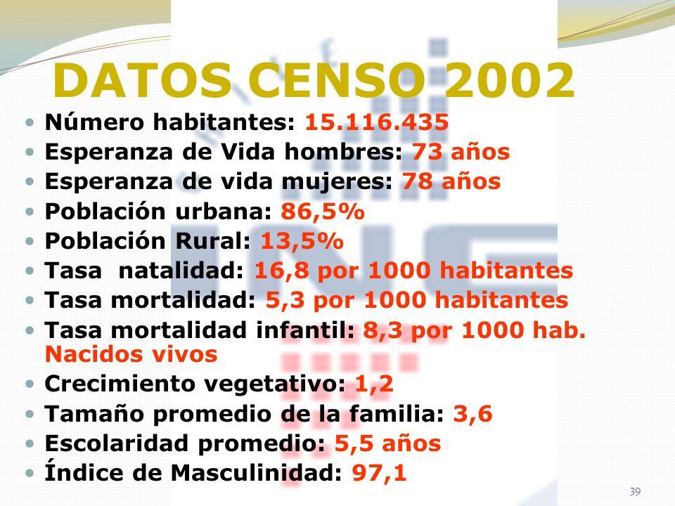 DATOS CENSO 2002 Número habitantes: 15.116.435 Esperanza de Vida hombres: 73 años Esperanza de vida mujeres: 78 años Población urbana: 86,5% Población