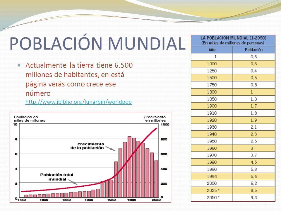 POBLACIÓN MUNDIAL Actualmente la tierra tiene 6.500 millones de habitantes, en está página verás como crece ese número http://www.ibiblio.org/lunarbin