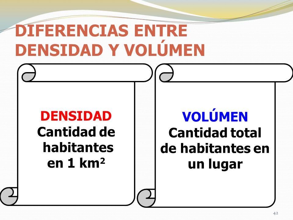 DIFERENCIAS ENTRE DENSIDAD Y VOLÚMEN DENSIDAD Cantidad de habitantes en 1 km 2 VOLÚMEN Cantidad total de habitantes en un lugar 42