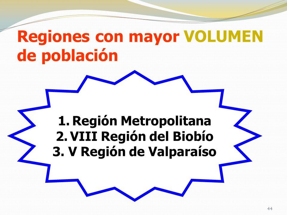 Regiones con mayor VOLUMEN de población 1.Región Metropolitana 2.VIII Región del Biobío 3. V Región de Valparaíso 44