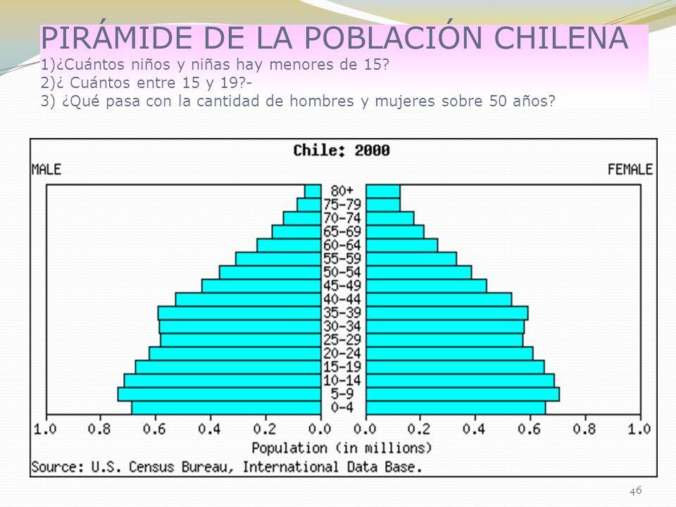 PIRÁMIDE DE LA POBLACIÓN CHILENA 1)¿Cuántos niños y niñas hay menores de 15? 2)¿ Cuántos entre 15 y 19?- 3) ¿Qué pasa con la cantidad de hombres y muj